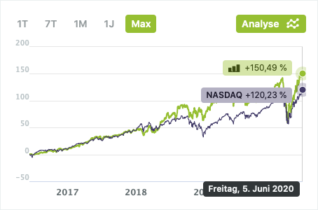 High-Growth-Investing Performance Vergleich zum NASDAQ